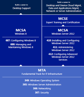 MTA Overview